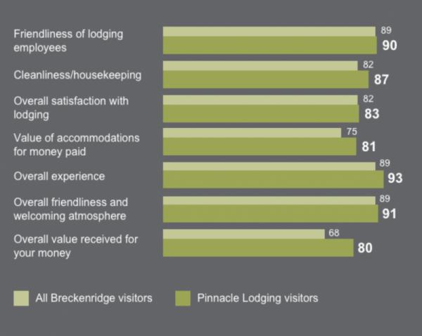 pinnacle lodging performance